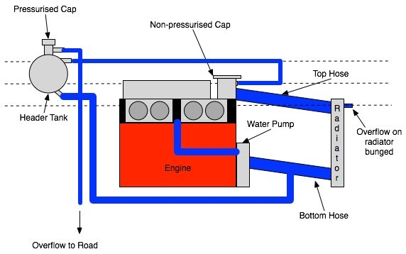 Adding a Header Tank to a Xflow Cooling System - Tech Talk - WSCC ...